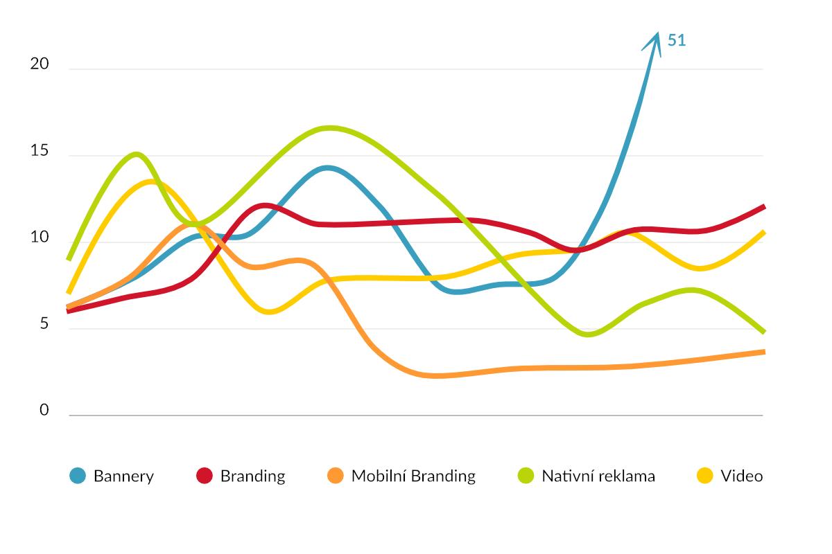 CPC online formátů v CZK v průběhu roku 2017, zdroj: R2B2 - RTB Index