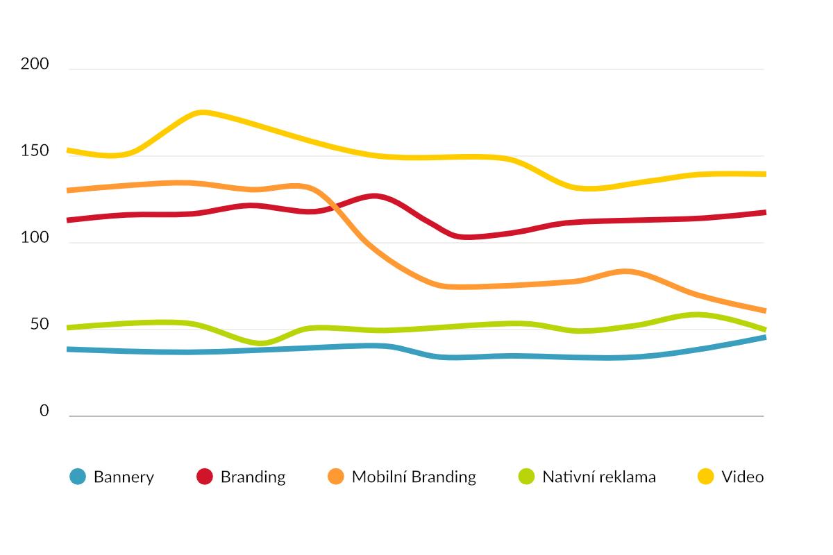 CPM online formátů v CZK v průběhu roku 2017, zdroj: R2B2 - RTB Index